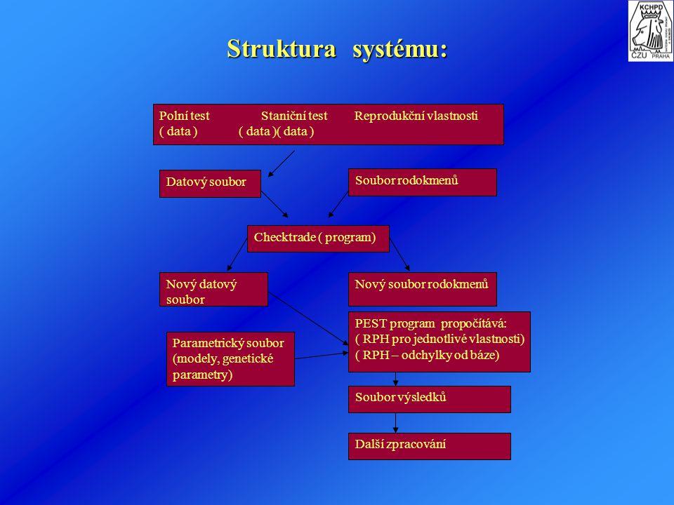 Struktura systému: Polní test Staniční test Reprodukční vlastnosti