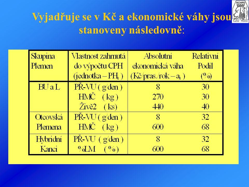 Vyjadřuje se v Kč a ekonomické váhy jsou stanoveny následovně: