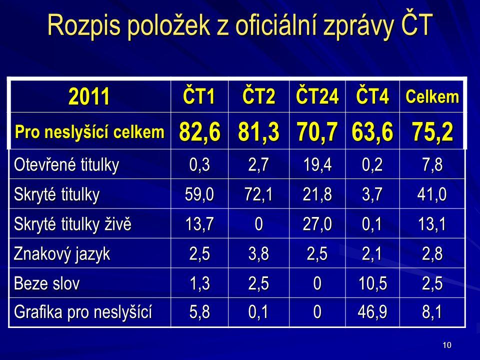 Rozpis položek z oficiální zprávy ČT