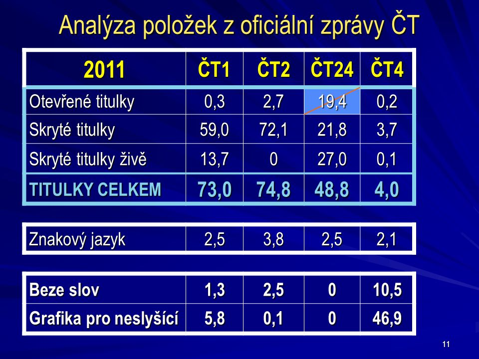 Analýza položek z oficiální zprávy ČT