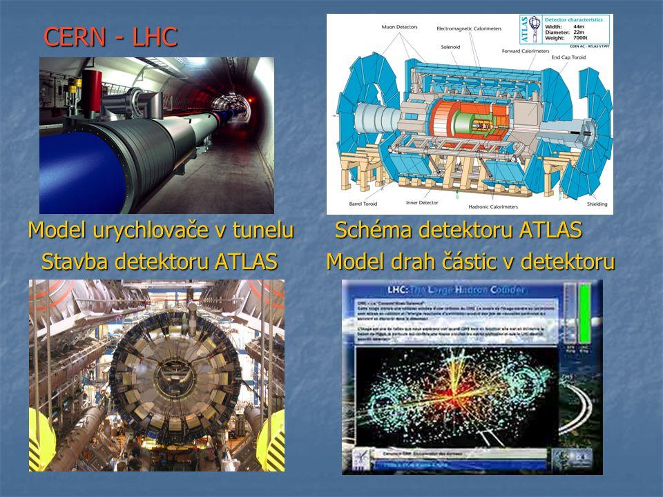 CERN - LHC Model urychlovače v tunelu Schéma detektoru ATLAS