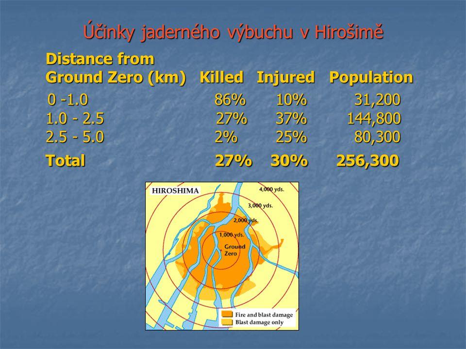 Účinky jaderného výbuchu v Hirošimě