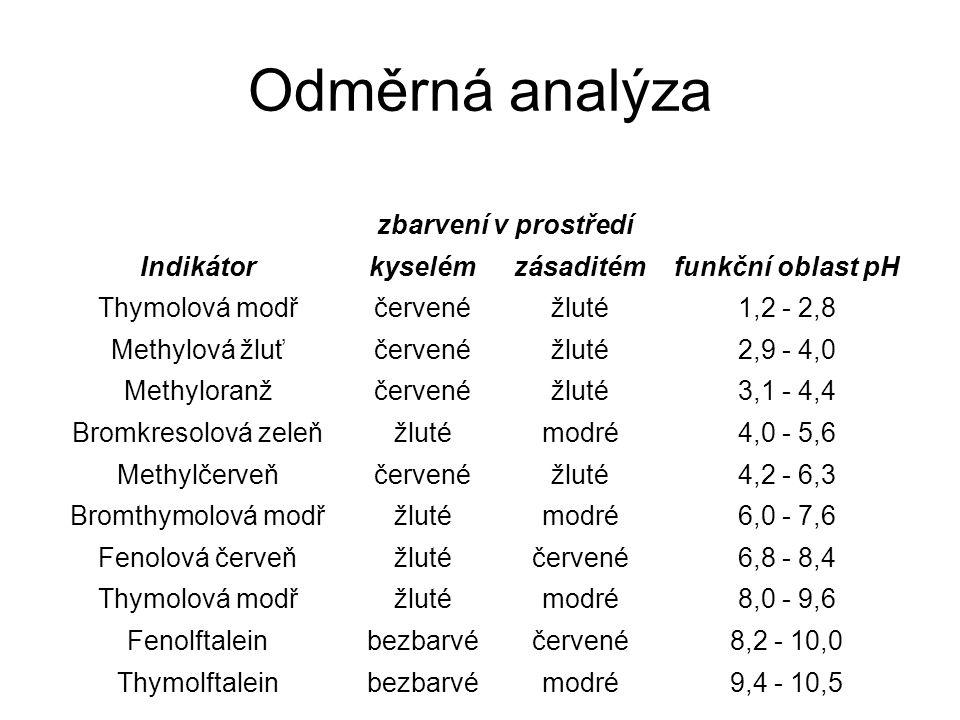 Odměrná analýza zbarvení v prostředí Indikátor kyselém zásaditém