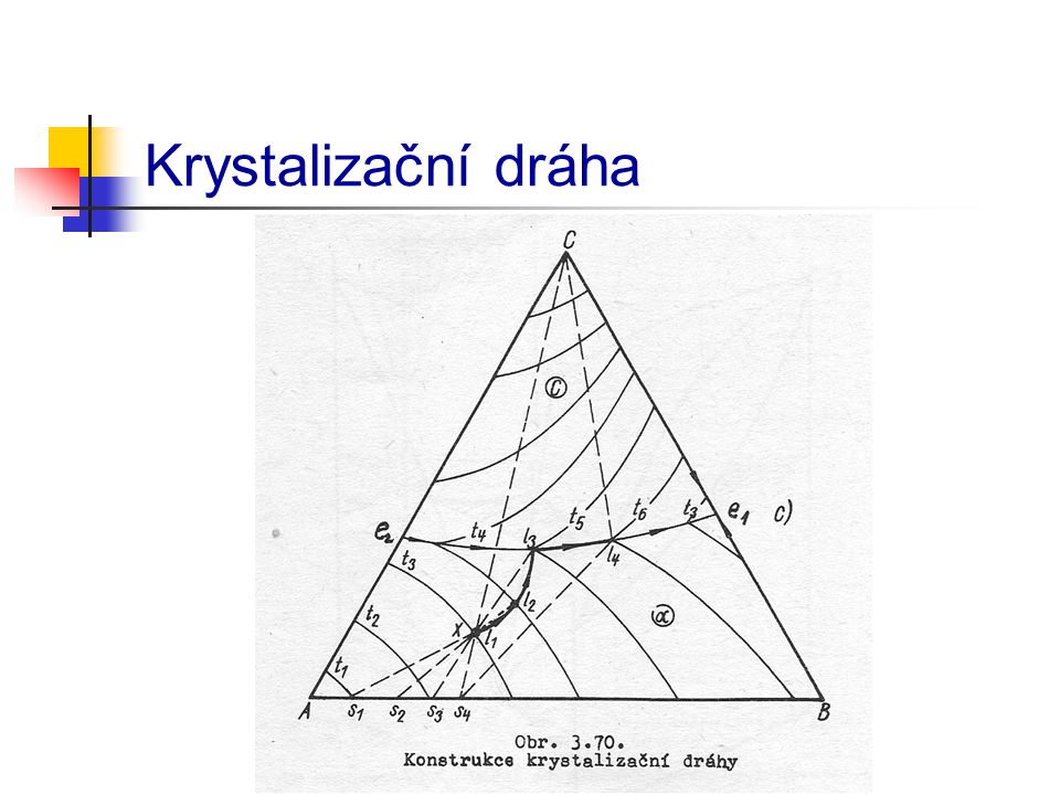 Krystalizační dráha