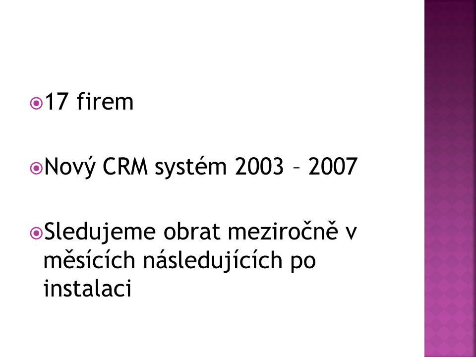 17 firem Nový CRM systém 2003 – 2007.