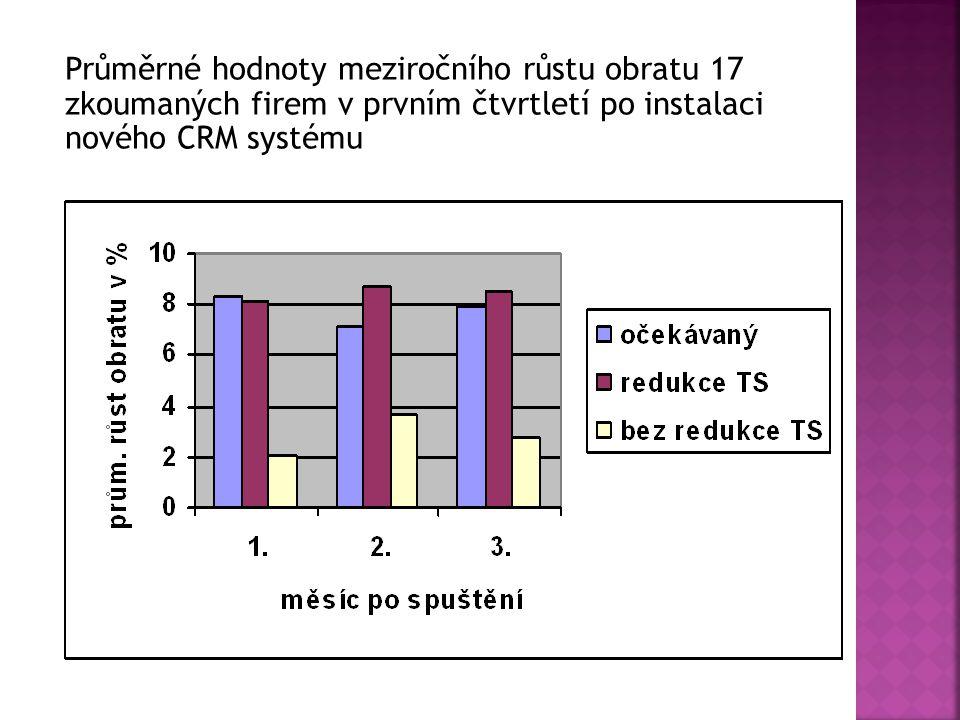 Průměrné hodnoty meziročního růstu obratu 17 zkoumaných firem v prvním čtvrtletí po instalaci nového CRM systému