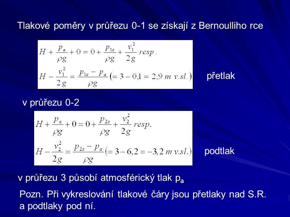 Tlakové poměry v průřezu 0-1 se získají z Bernoulliho rce
