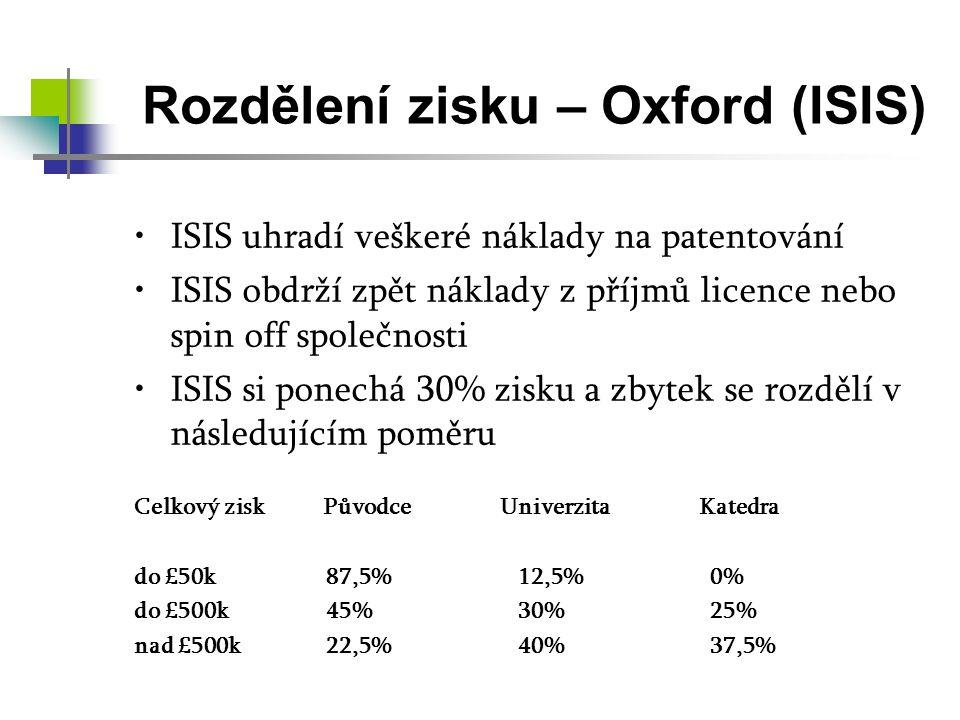 Rozdělení zisku – Oxford (ISIS)