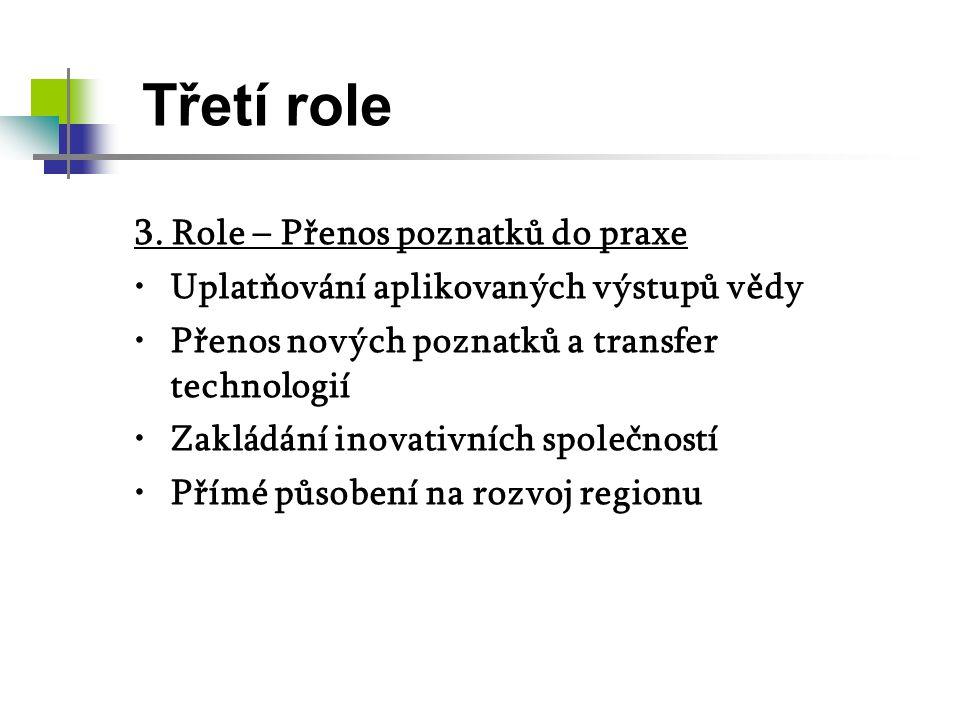 Třetí role 3. Role – Přenos poznatků do praxe
