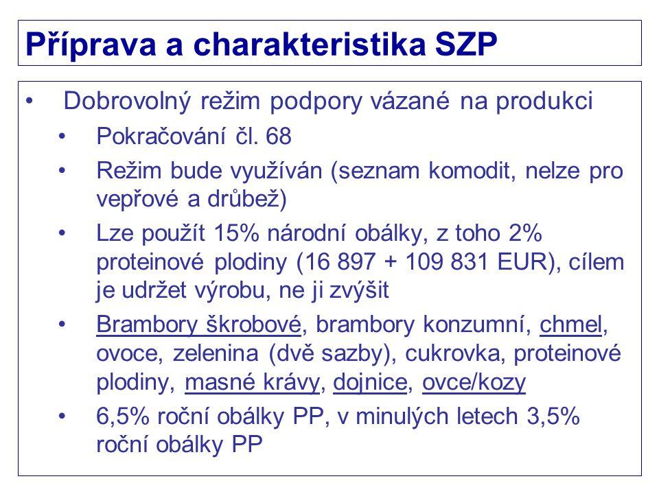Příprava a charakteristika SZP