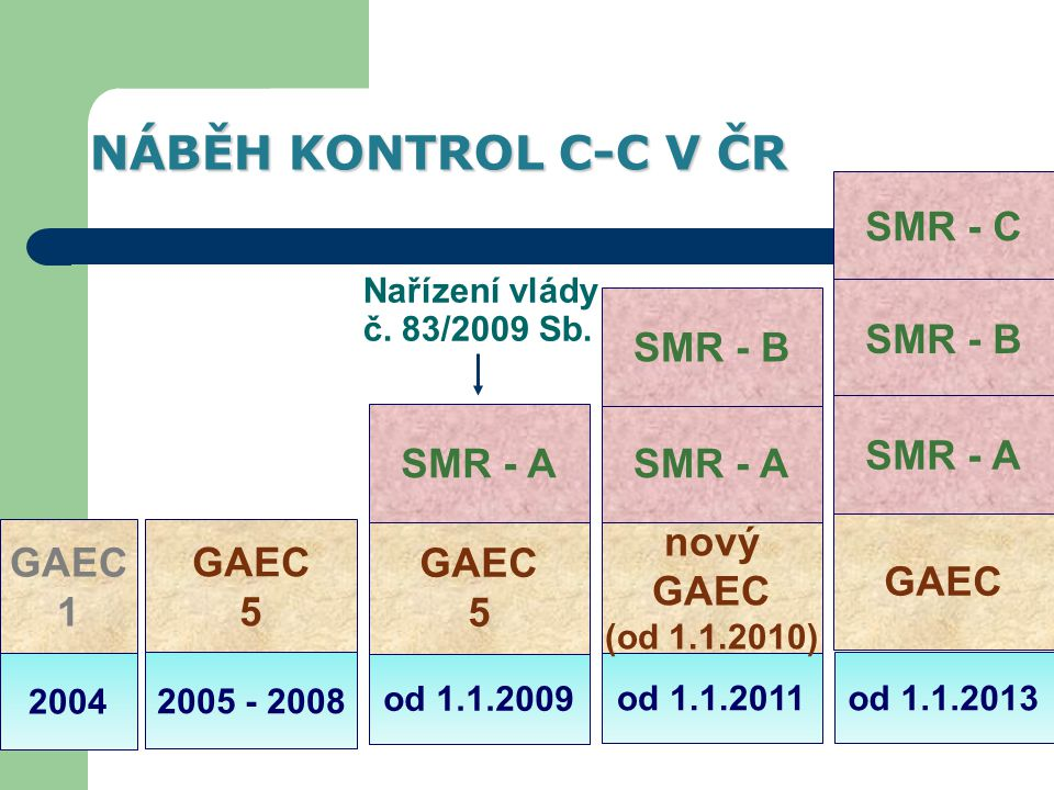 NÁBĚH KONTROL C-C V ČR SMR - C SMR - B SMR - B SMR - A SMR - A SMR - A