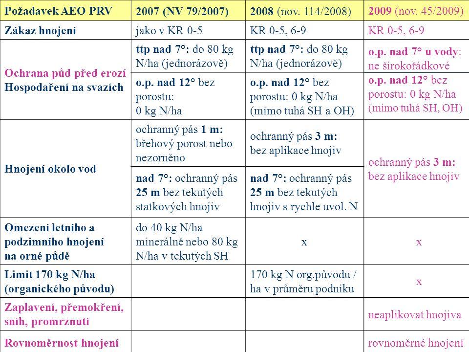 Požadavek AEO PRV 2007 (NV 79/2007) 2008 (nov. 114/2008) 2009 (nov. 45/2009) Zákaz hnojení. jako v KR 0-5.