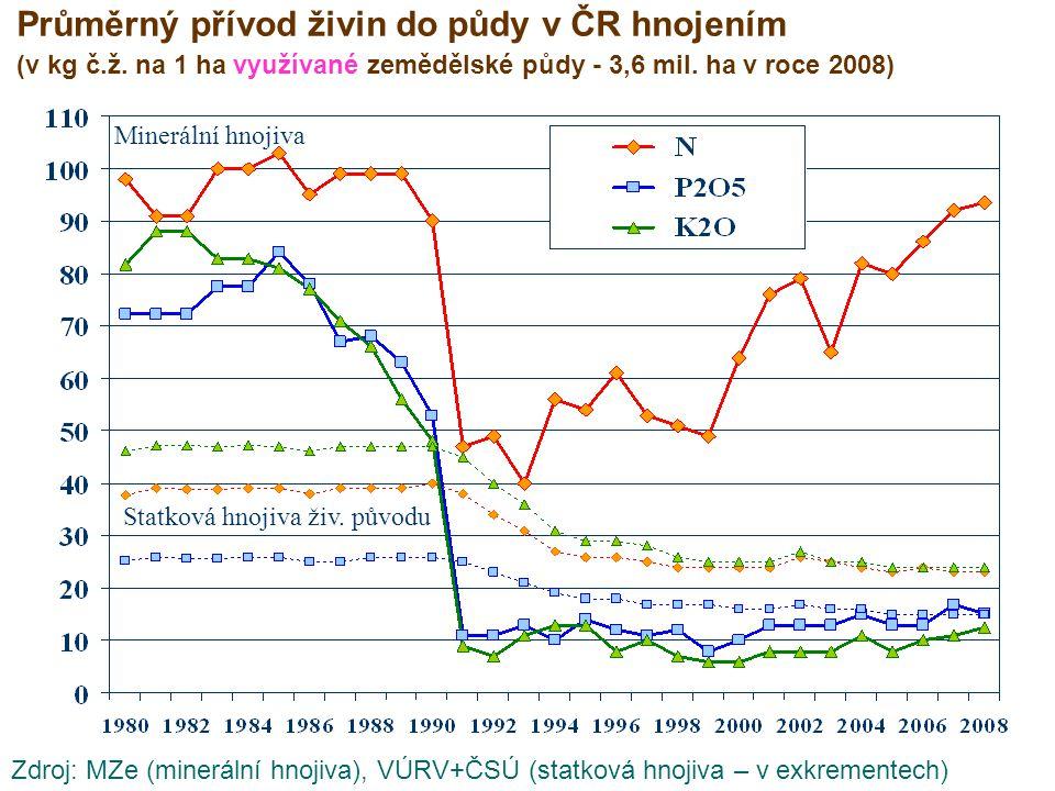 Průměrný přívod živin do půdy v ČR hnojením (v kg č. ž