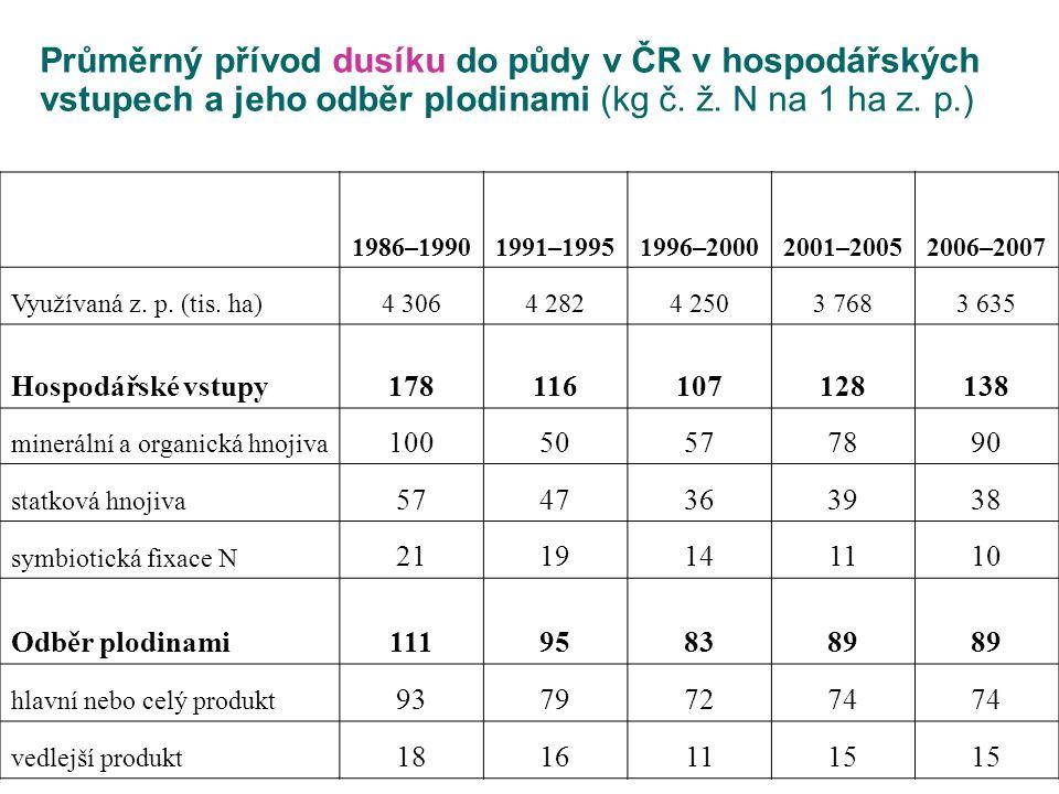 Průměrný přívod dusíku do půdy v ČR v hospodářských vstupech a jeho odběr plodinami (kg č. ž. N na 1 ha z. p.)