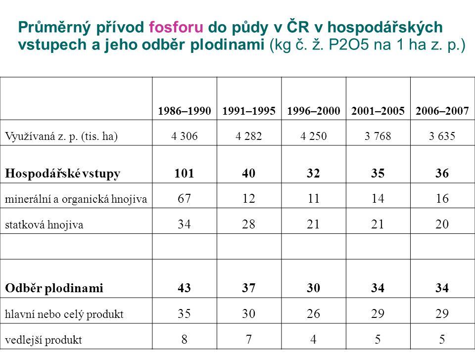 Průměrný přívod fosforu do půdy v ČR v hospodářských vstupech a jeho odběr plodinami (kg č. ž. P2O5 na 1 ha z. p.)