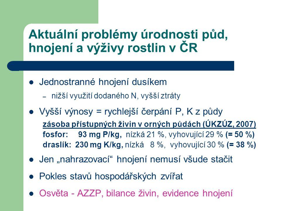 Aktuální problémy úrodnosti půd, hnojení a výživy rostlin v ČR