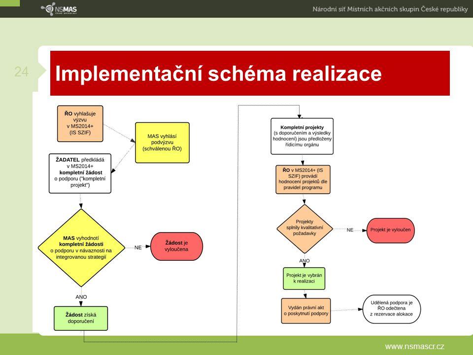 Implementační schéma realizace
