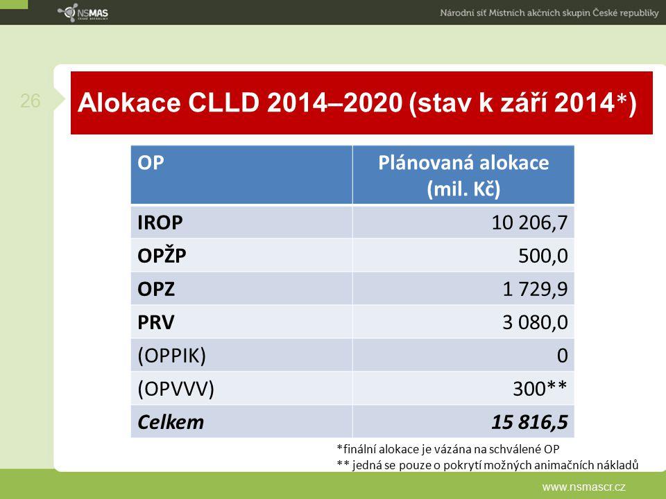 Alokace CLLD 2014–2020 (stav k září 2014*)