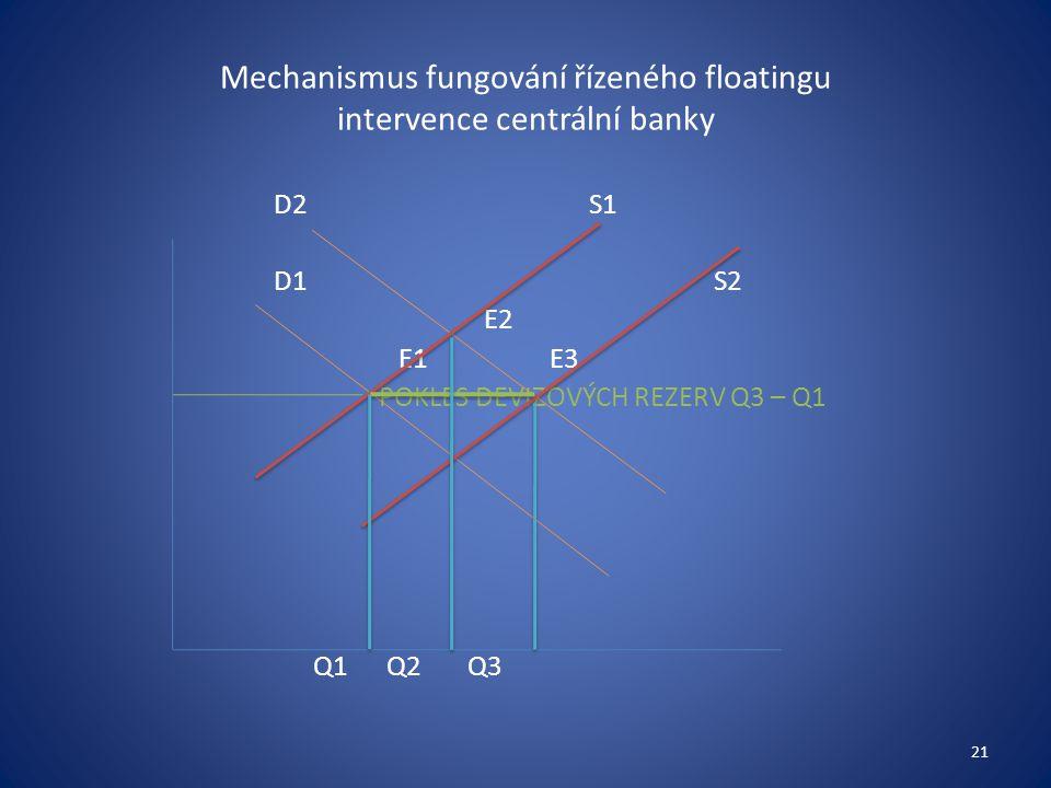 Mechanismus fungování řízeného floatingu intervence centrální banky