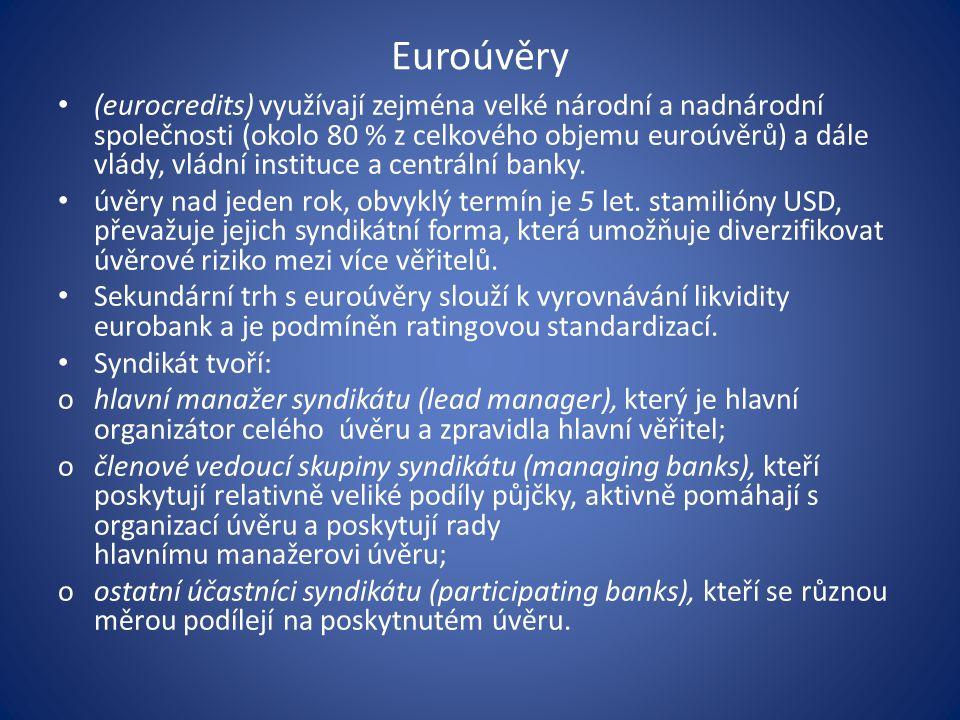 Euroúvěry