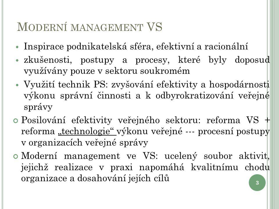 Moderní management VS Inspirace podnikatelská sféra, efektivní a racionální.