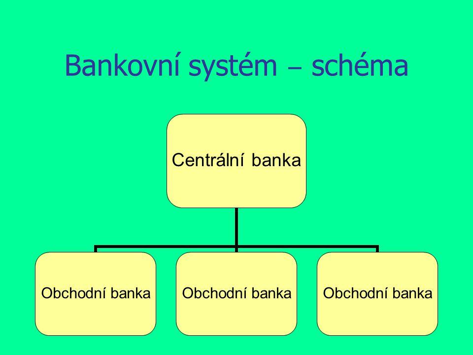 Bankovní systém ‒ schéma