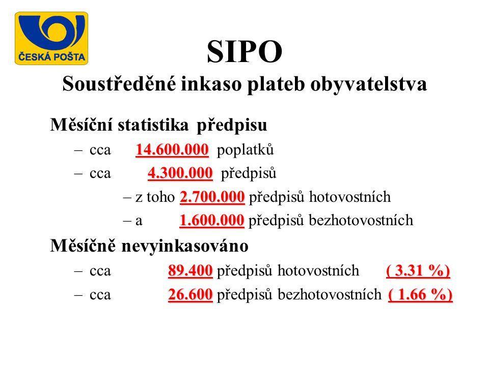 SIPO Soustředěné inkaso plateb obyvatelstva