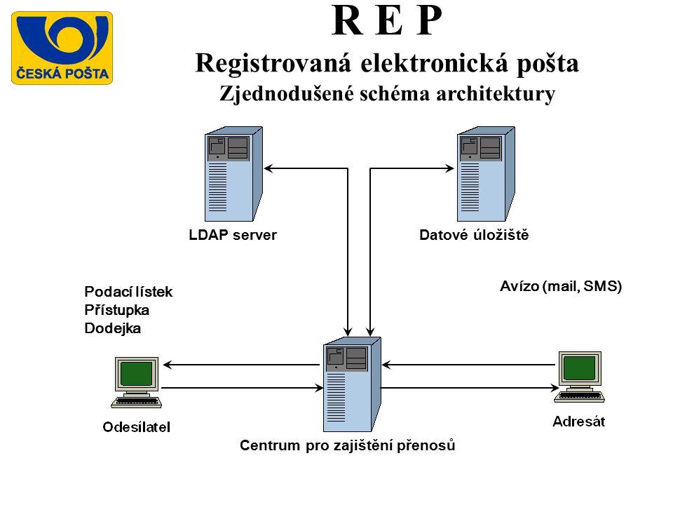 R E P Registrovaná elektronická pošta Zjednodušené schéma architektury
