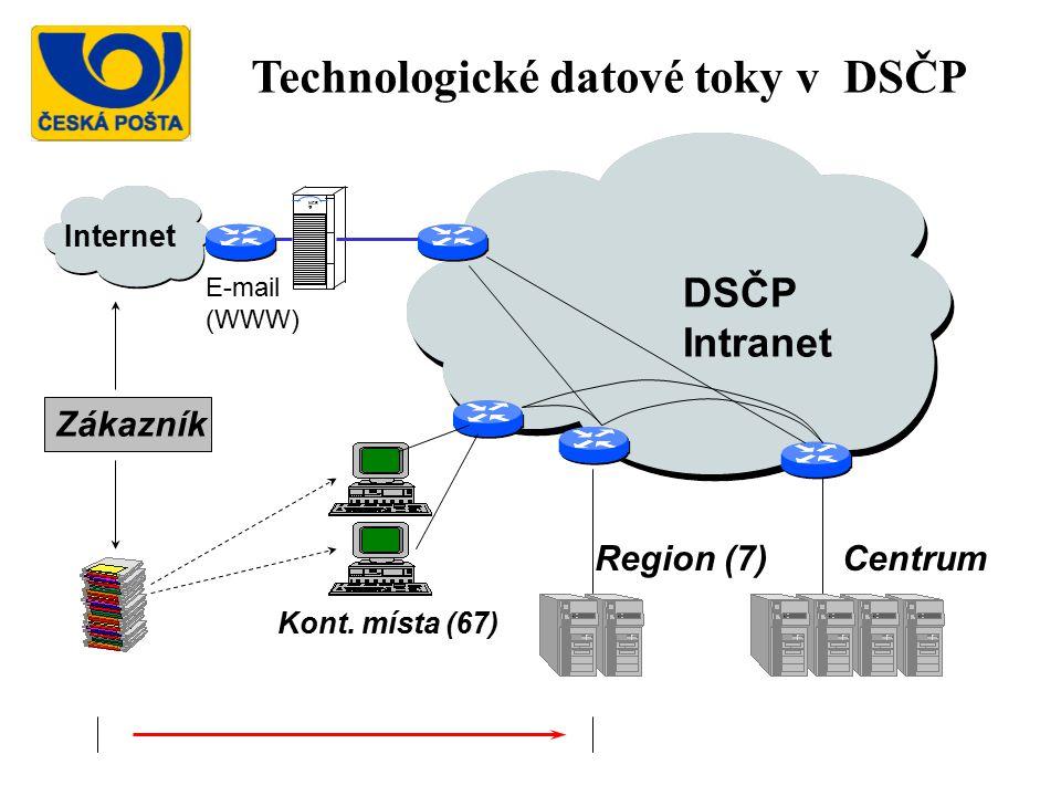 Technologické datové toky v DSČP
