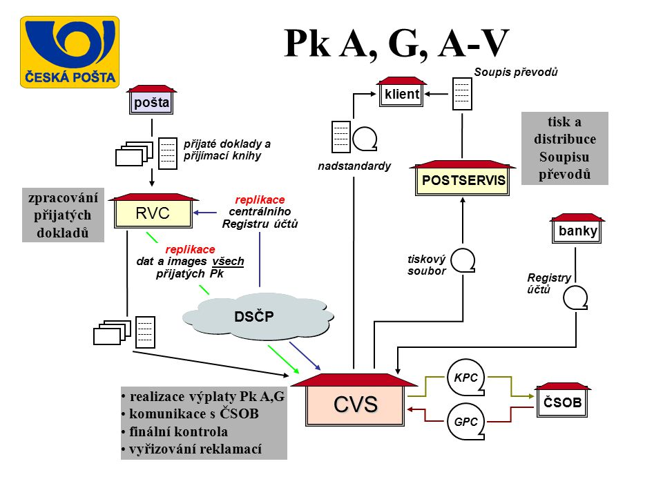Pk A, G, A-V CVS RVC tisk a distribuce Soupisu převodů