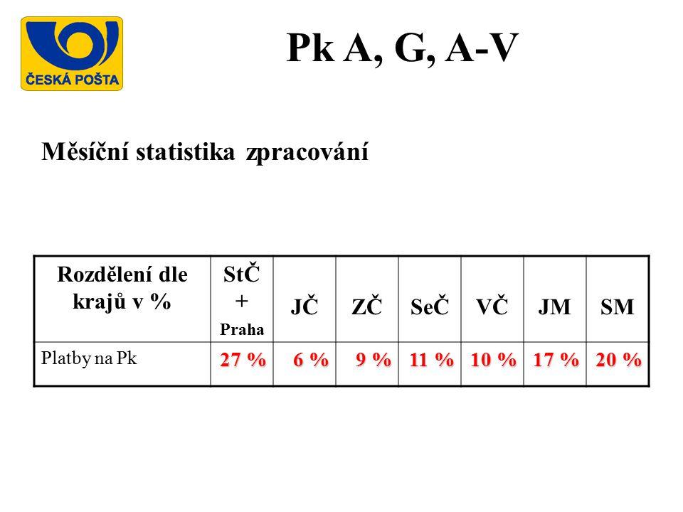 Pk A, G, A-V Měsíční statistika zpracování Rozdělení dle krajů v %