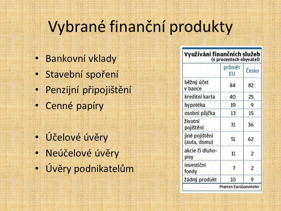 Vybrané finanční produkty
