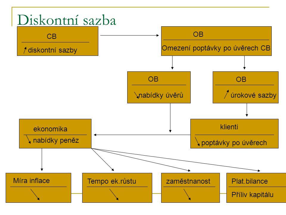 Diskontní sazba 1. CB OB Omezení poptávky po úvěrech CB