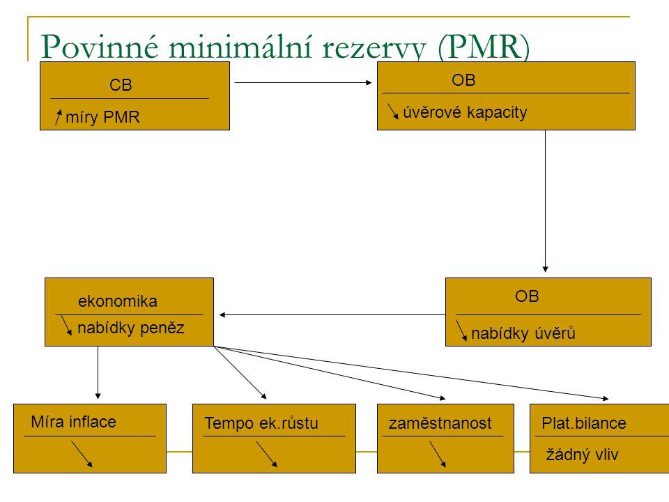 Povinné minimální rezervy (PMR)