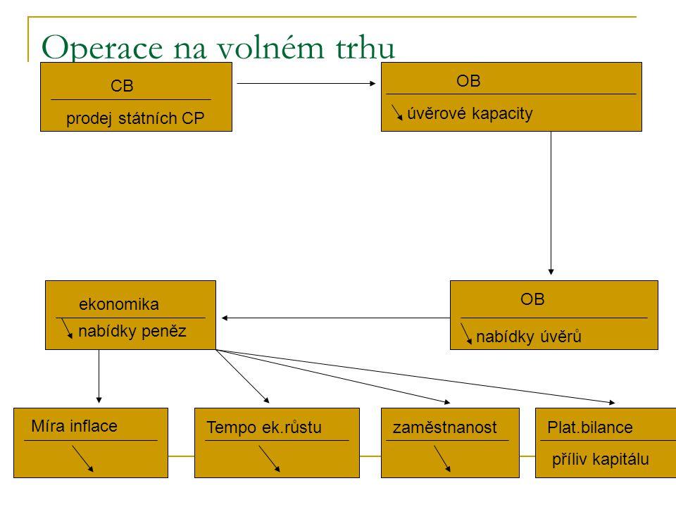 Operace na volném trhu 1. CB OB úvěrové kapacity prodej státních CP OB
