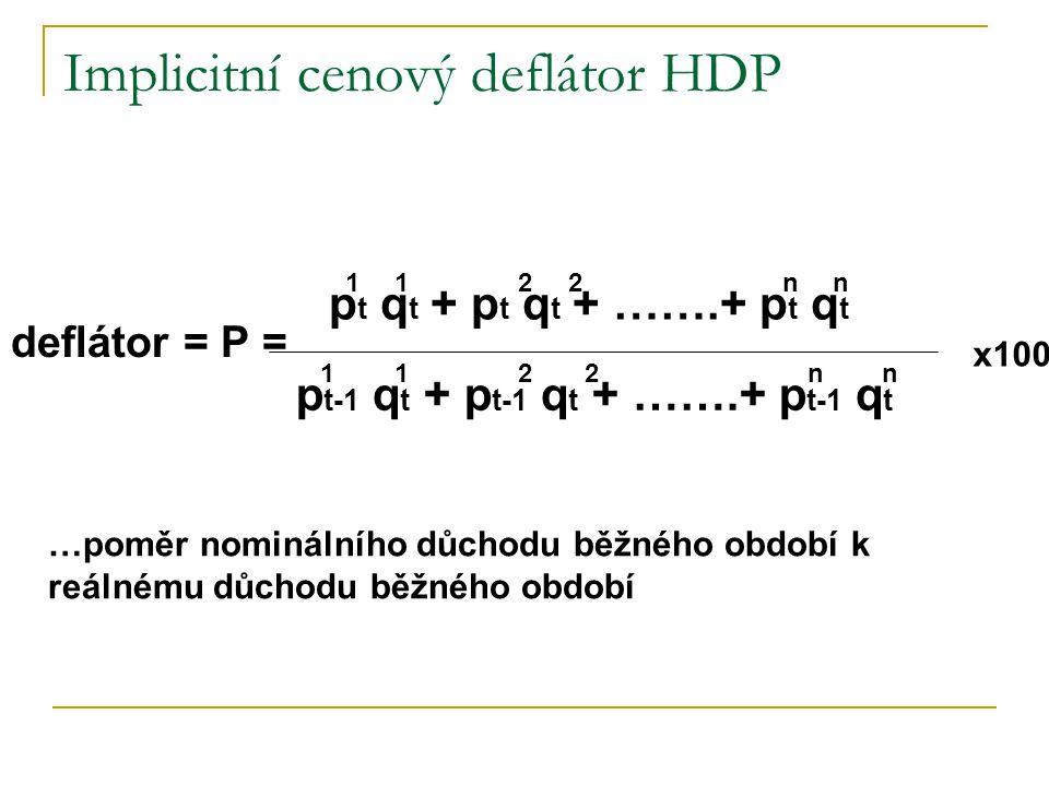 Implicitní cenový deflátor HDP