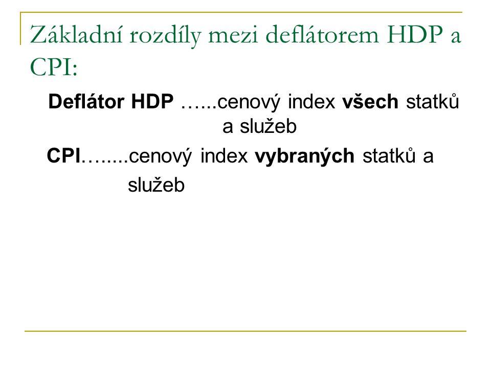 Základní rozdíly mezi deflátorem HDP a CPI: