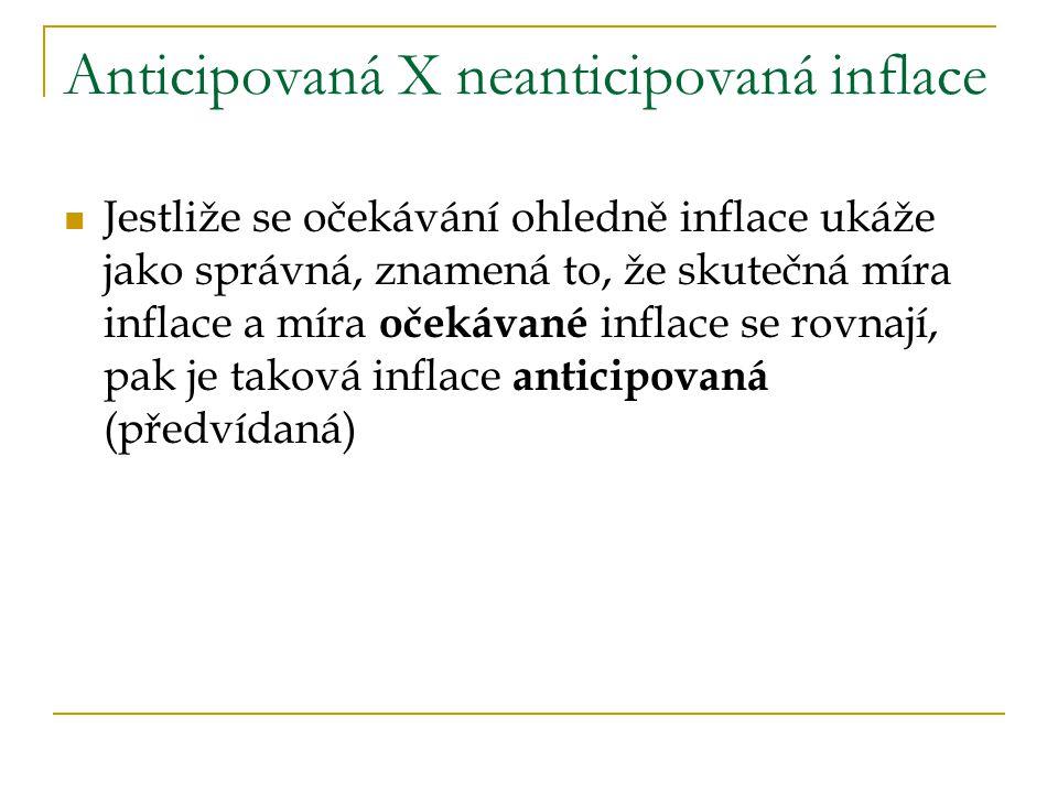 Anticipovaná X neanticipovaná inflace
