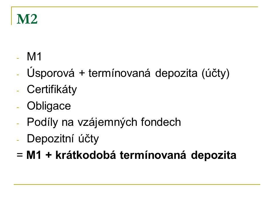M2 M1 Úsporová + termínovaná depozita (účty) Certifikáty Obligace