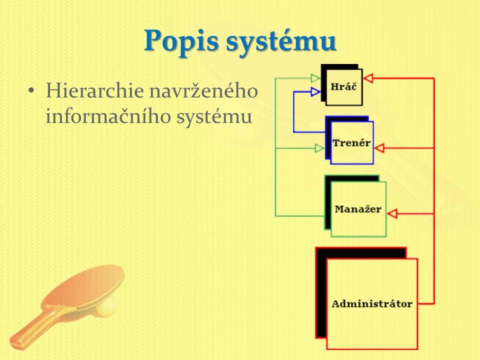 Popis systému Hierarchie navrženého informačního systému