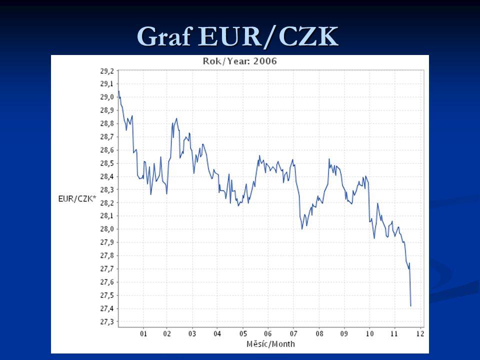 Graf EUR/CZK