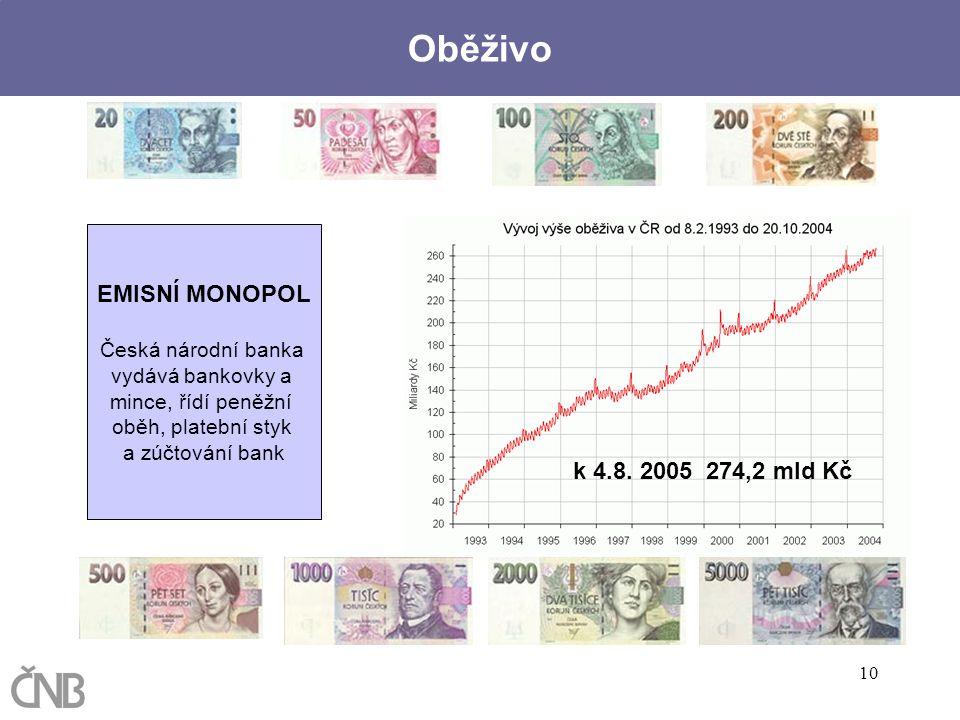 Oběživo EMISNÍ MONOPOL k 4.8. 2005 274,2 mld Kč Česká národní banka