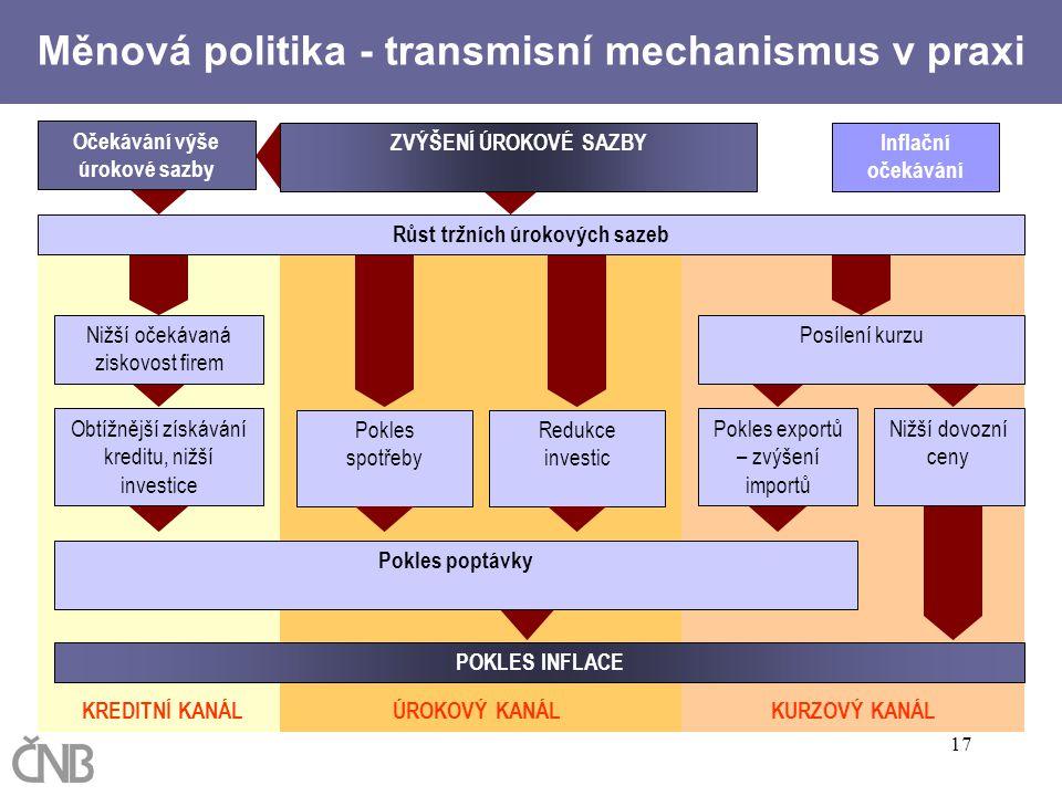 Měnová politika - transmisní mechanismus v praxi