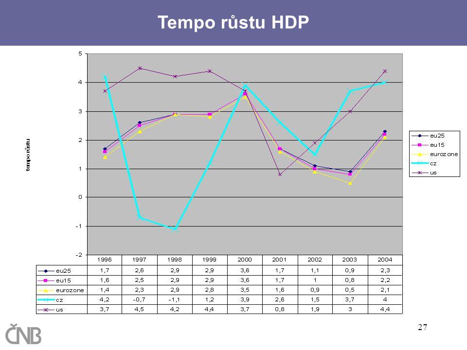 Tempo růstu HDP Spotřebitelské ceny (meziroční růst):
