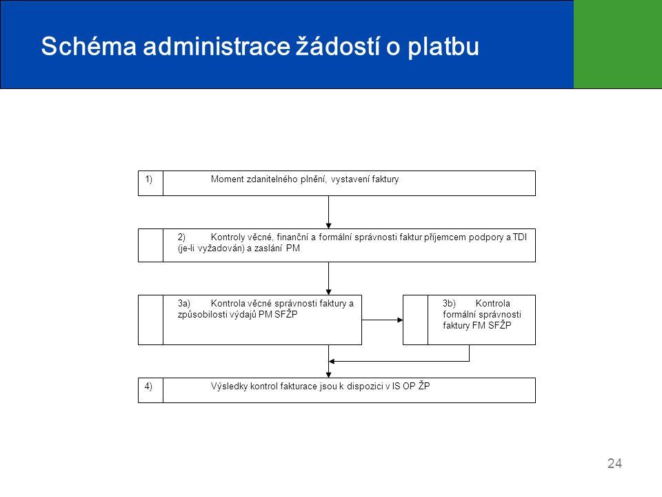 Schéma administrace žádostí o platbu