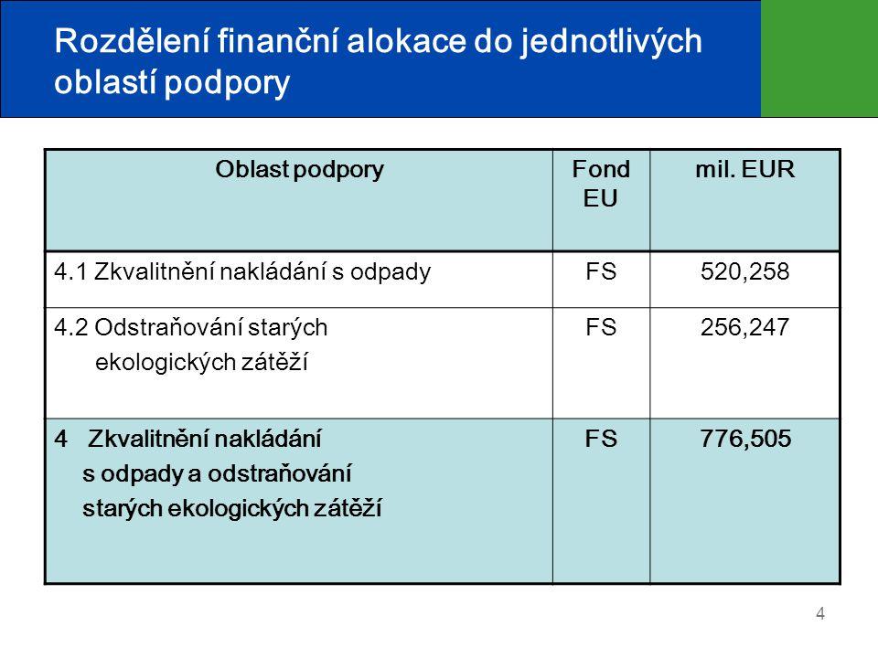 Rozdělení finanční alokace do jednotlivých oblastí podpory