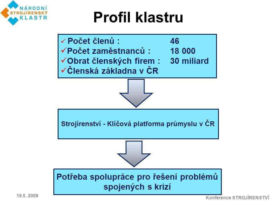 Profil klastru Počet zaměstnanců : 18 000
