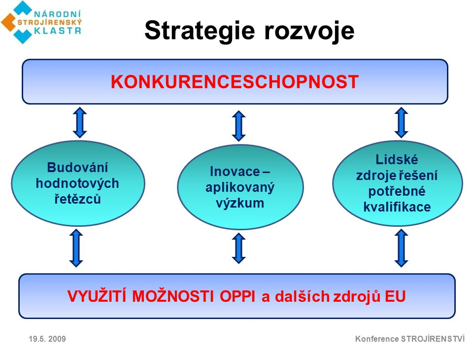 Strategie rozvoje KONKURENCESCHOPNOST