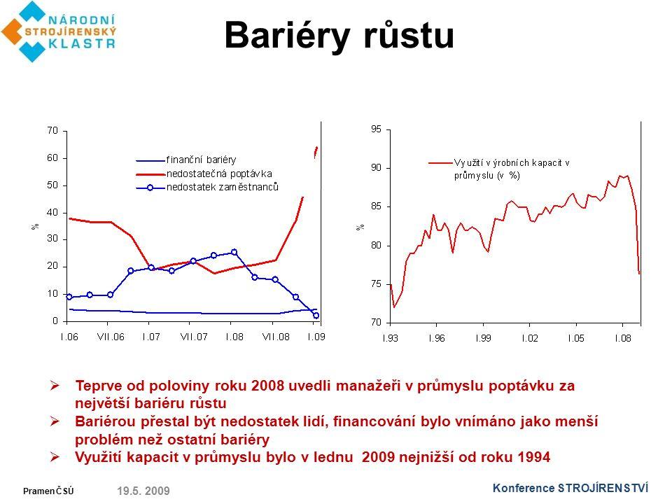 Bariéry růstu Teprve od poloviny roku 2008 uvedli manažeři v průmyslu poptávku za největší bariéru růstu.