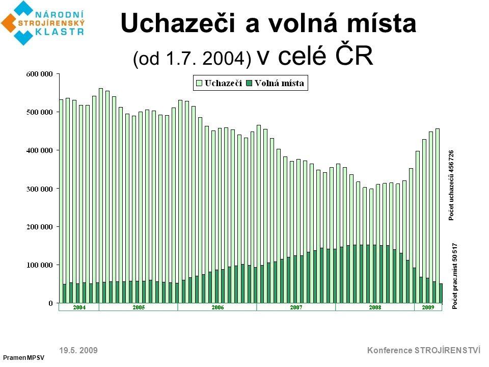 Uchazeči a volná místa (od 1.7. 2004) v celé ČR